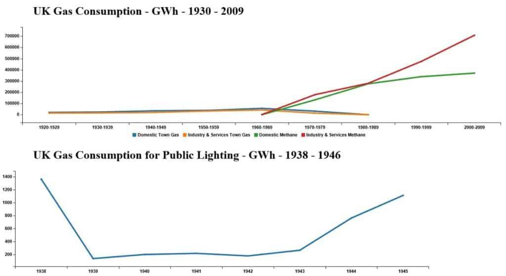 U.K. Gas consumption 1930-2009